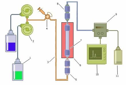 HPLC scheme