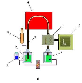 CE scheme